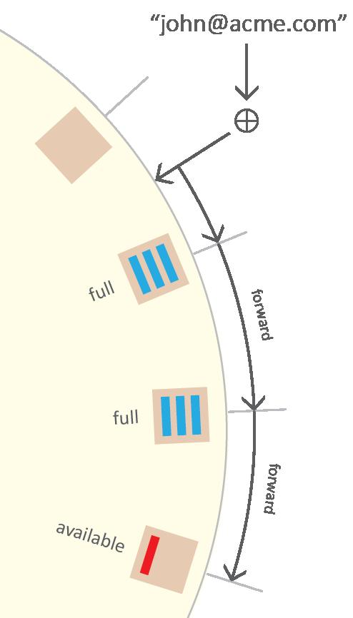 hash-ring-full-forward