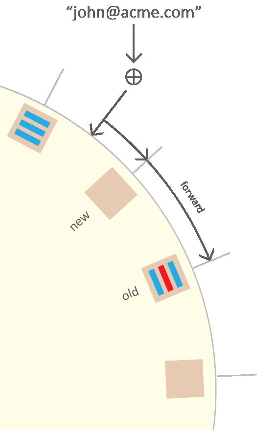 hash-ring-old-forward