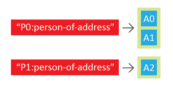 person-of-address-reverse