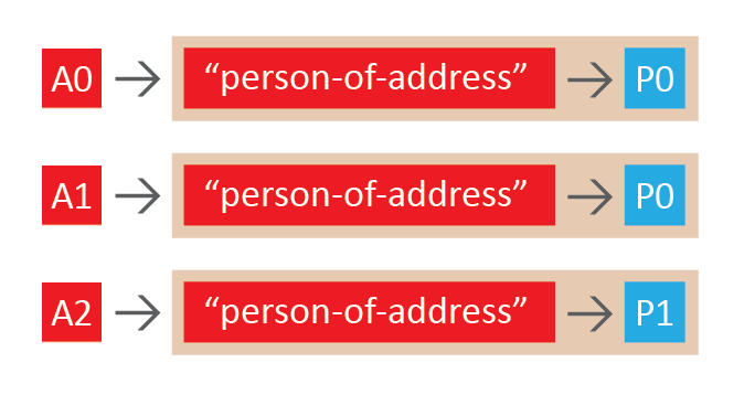 person-of-address