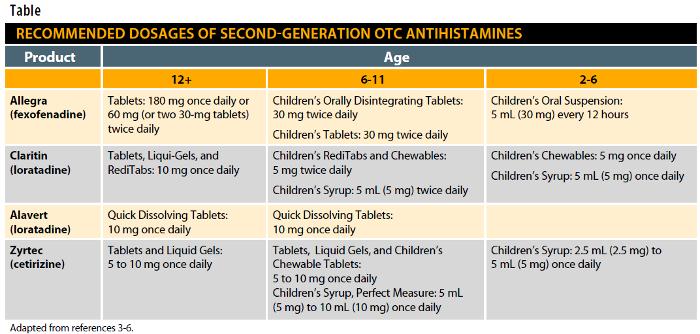 Communication on this topic: Chlorpheniramine, chlorpheniramine/