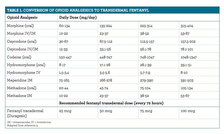 Morphine Equivalents Chart Erkalnathandedecker