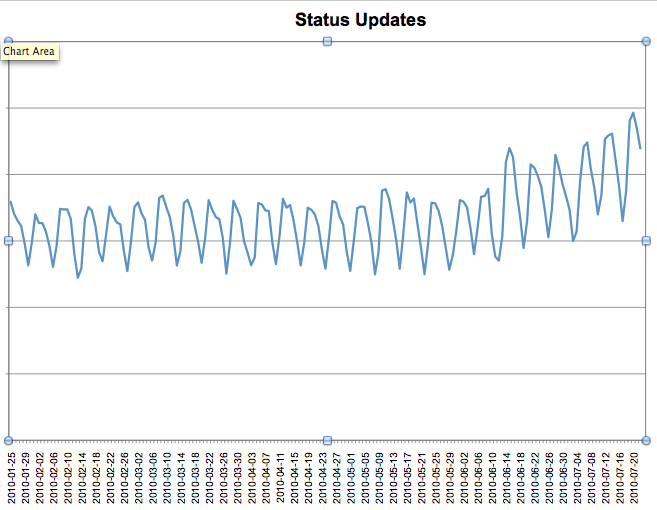 Status updates over the last six months