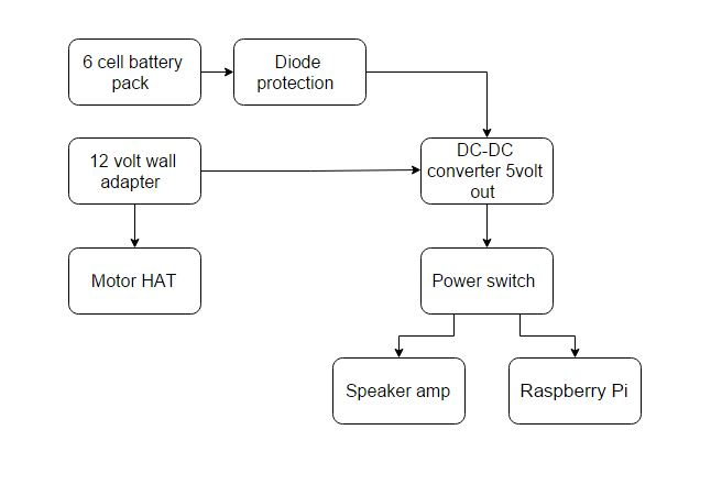 Power flow chart