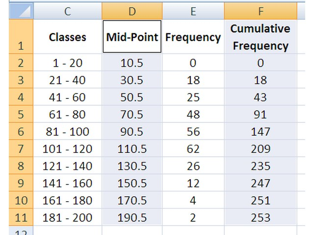 This chart uses the mid-point of each class and the cumulative frequency up to that point.
