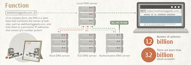 Infographic showing how DNS servers work