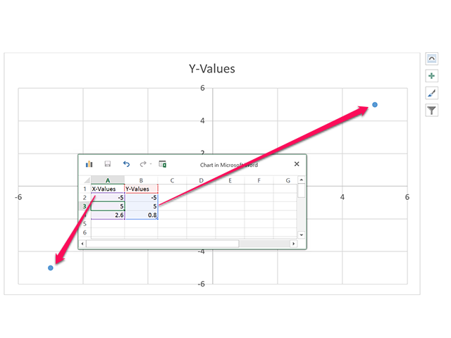 The largest and smallest values determine the chart's range.