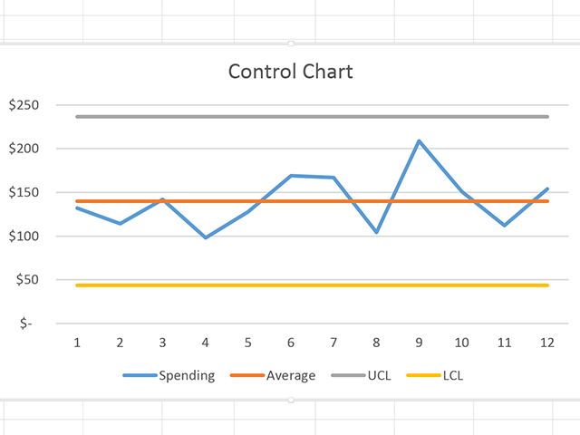 how to create 3 sigma control chart
