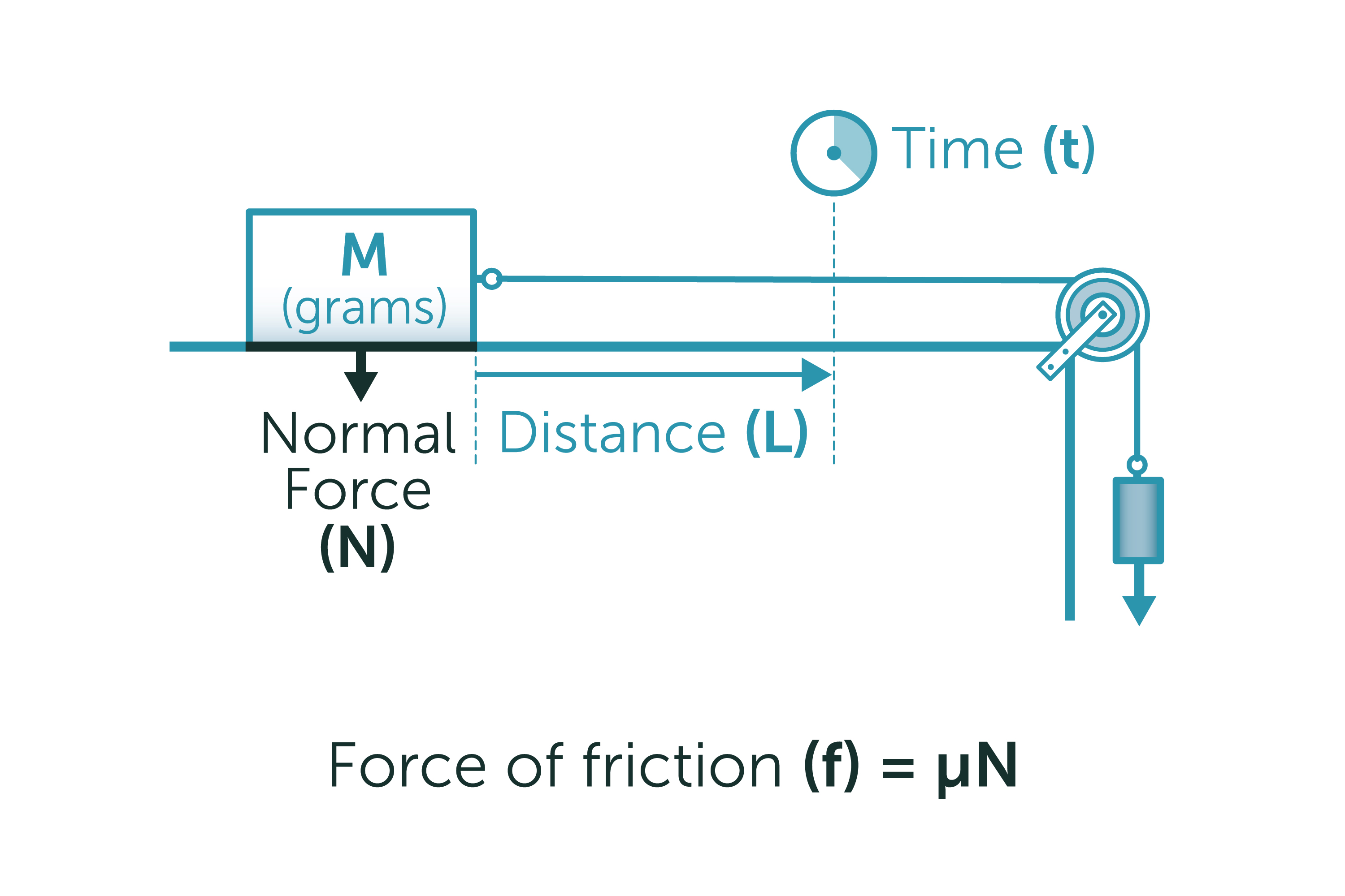 coefficients of friction The coefficient of friction is defined as the ratio of force of friction to the normal force, μ = f / n  consider the following two cases (figures) one is for static friction and the other.