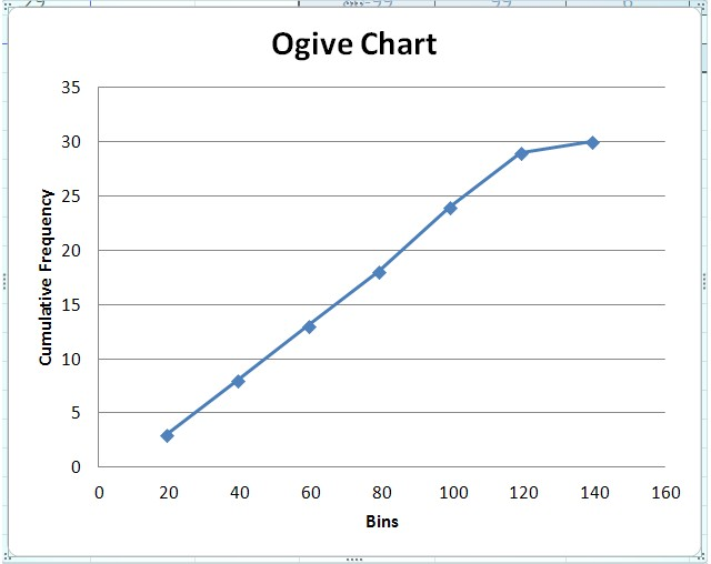 An ogive curve showing the cumulative frequency distribution for a data set.