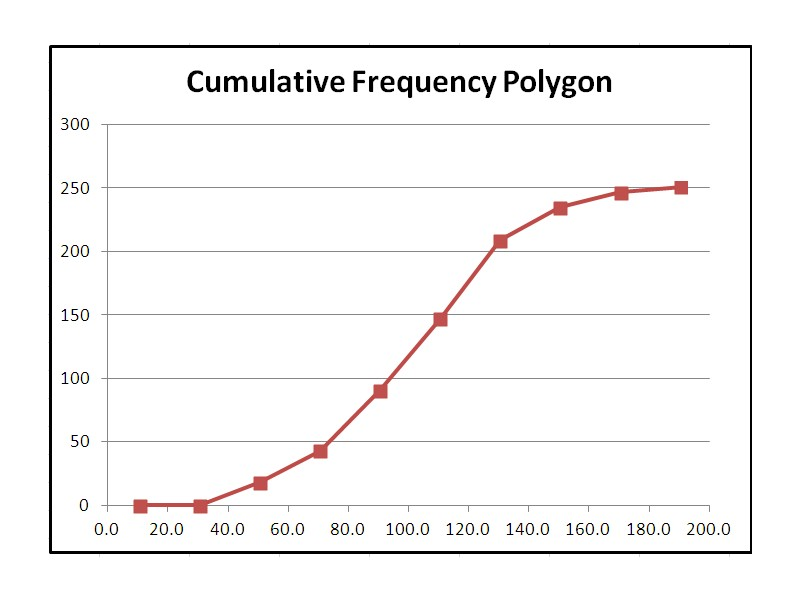 This chart depicts the accumulation of the class frequencies.