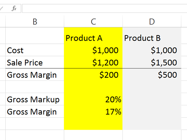 Here, we will calculate the markup and margin of Product B.