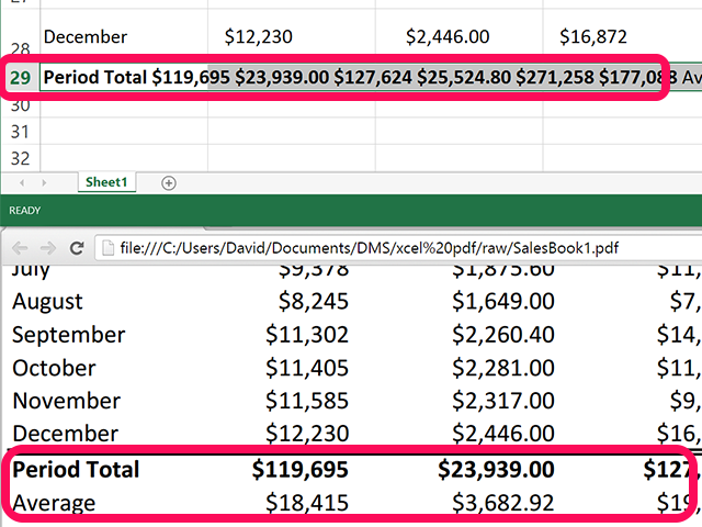 Comparing the Excel and PDF data