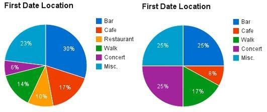 debrief dating numbers