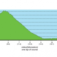 2014 Pro road race course profile