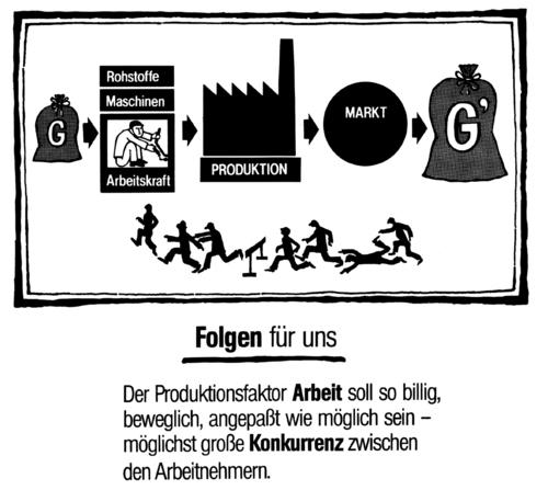 Fantastisch Arbeitskraft Und Maschinen Arbeitsblatt Zeitgenössisch ...