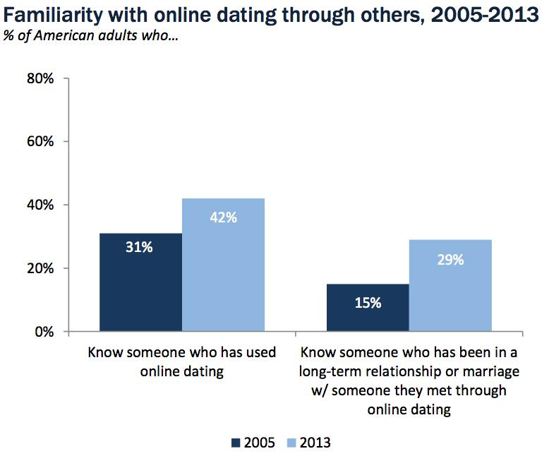 Online dating rise