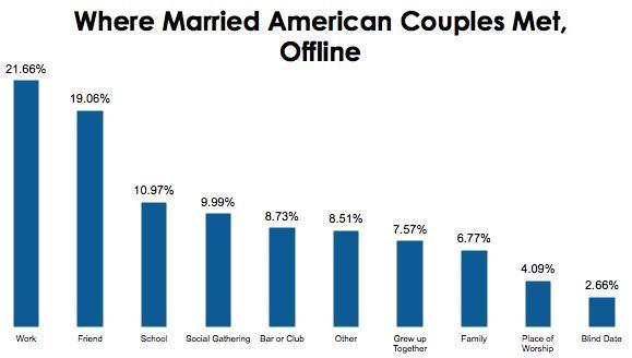 Where do most couples meet statistics