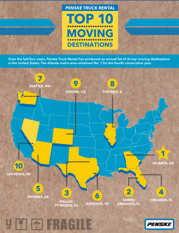 Tampa, Florida the #2 Moving Destination in the United States in 2013