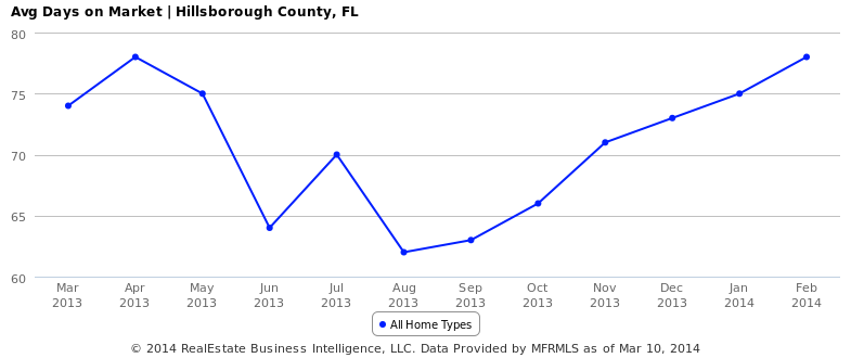 Tampa Bay Housing Market Update – March 2014