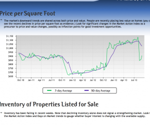 Malibu Real Estate Market Update Sep. 2013