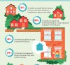 One Cool Thing: Owning A Home Is Still The American Dream