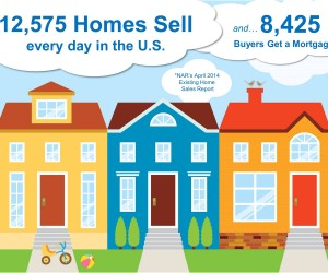 How many homes sell per day?
