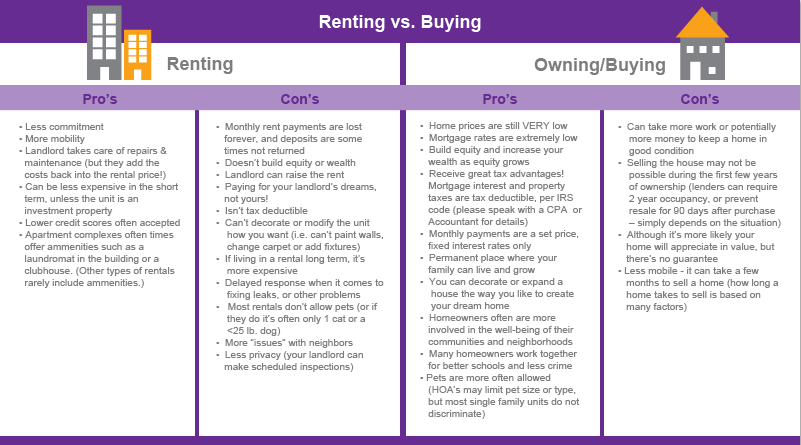 rent v buy graphy