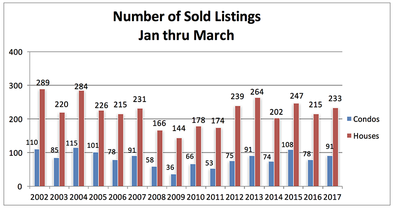 Sold Listings Jan through March - 2017