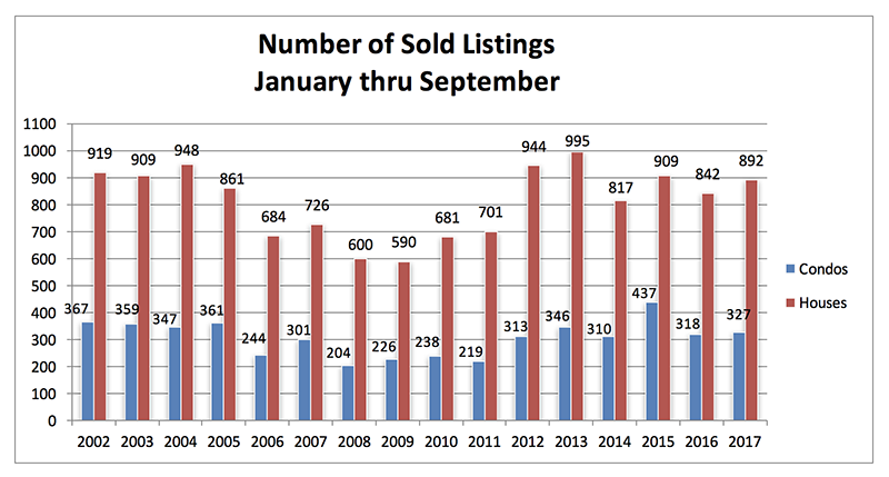 Sold Listings Jan to Sept