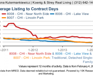 List To Contract Time - Gold Coast, Lincoln Park, Lakeview