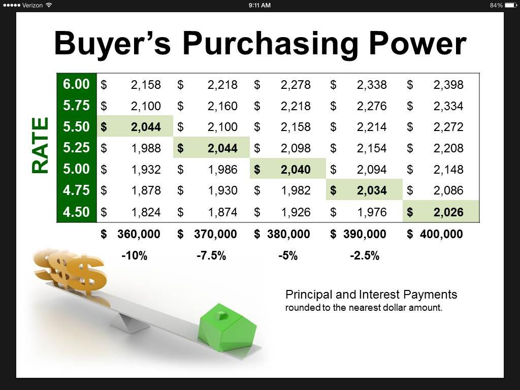 Capital Region Buying Power