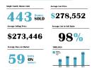 Bethlehem Home Sales 2015