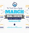 March Real Estate Market Snapshot For Newburyport, MA