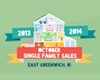 2 Promising Statistics for East Greenwich Single Family Homes