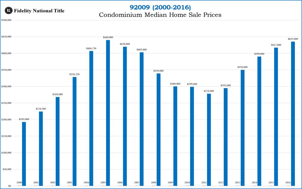 92009 Stats 2000 to 2016-Condos