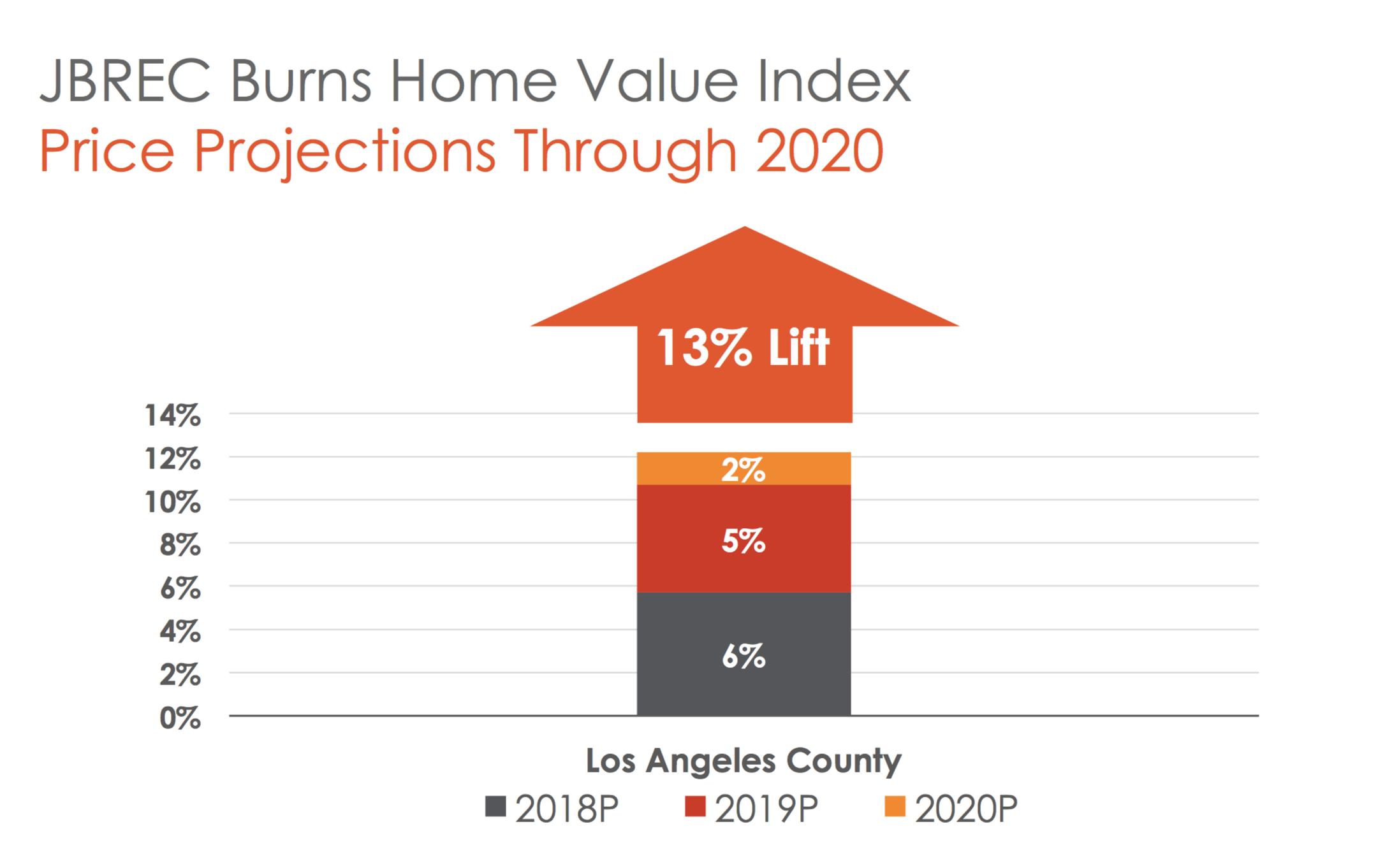 Price Predictions