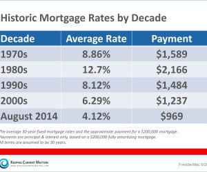 Mortgage Information by Decade