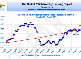 COACHELLA VALLEY MARKET WATCH