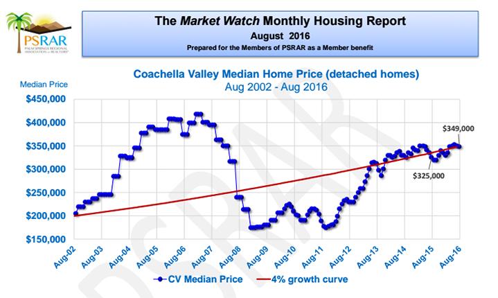 Market-Watch-Coachella-Valley-Randy-Wiemer