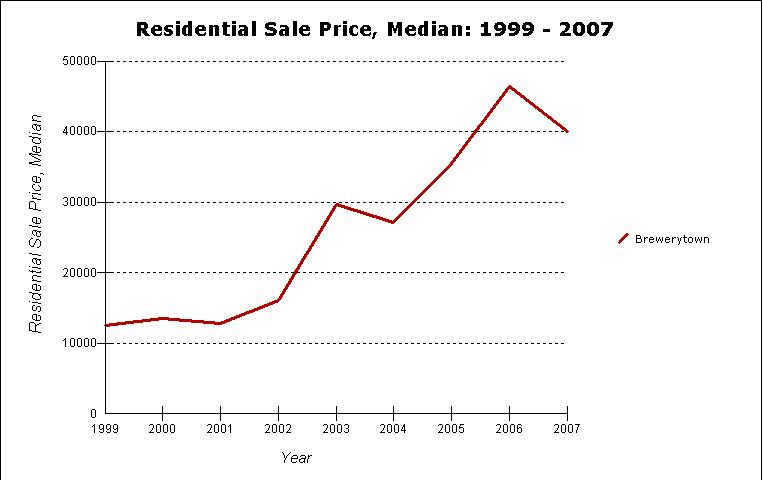 Brewerytown Median Residential Sales