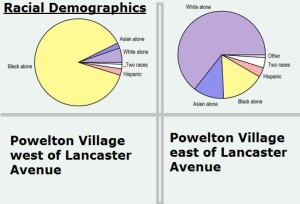 Racial demographics of Powelton Village, east and west of Lancaster Avenue. Source: City-data.com