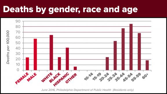 deaths gender race age