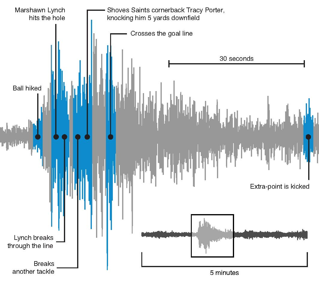 "Text Box:  University of WashingtonSeismic waves created during the 2011 ""Beast Quake"" traveled through the soft soils of the neighborhood near CenturyLink Field. John Vidale, a UW professor of Earth and space sciences, noticed the unique signal from the strong-motion station near the stadium and plotted a seismogram, adding notations on when specific events occurred within the stadium."