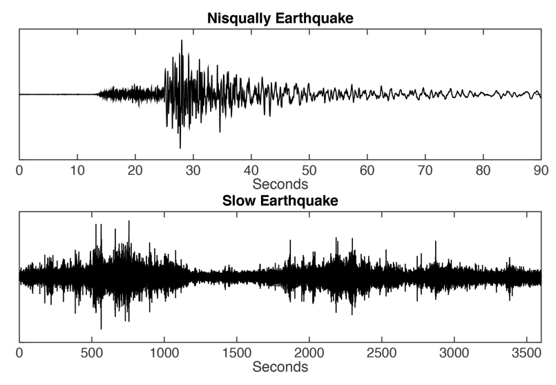 Image source: PNSN http://pnsn.org/blog/2016/01/07/slow-earthquake-trembles-beneath-vancouver-island