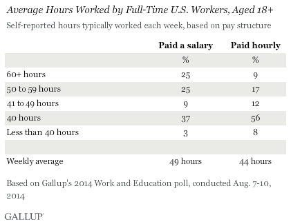 nov 19 what working hours actually does to your