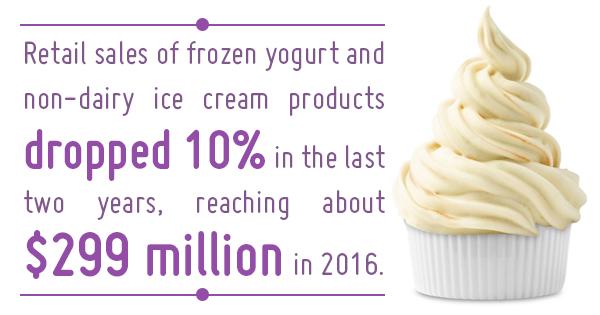 frozen yogurt machine for sale