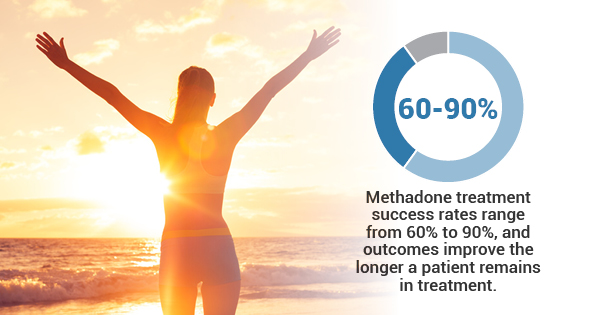 methadone centers in chicago
