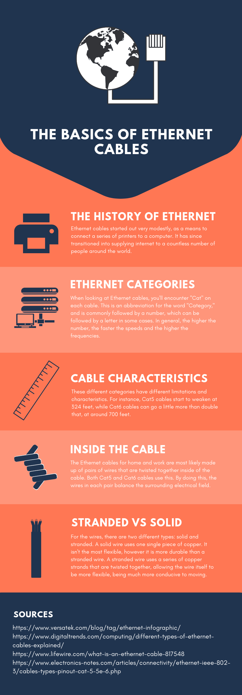 The basics of Ethernet Cables
