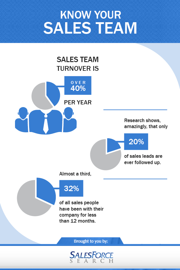 Infographic Definition » Know Your Sales Team —- VISUAL ...